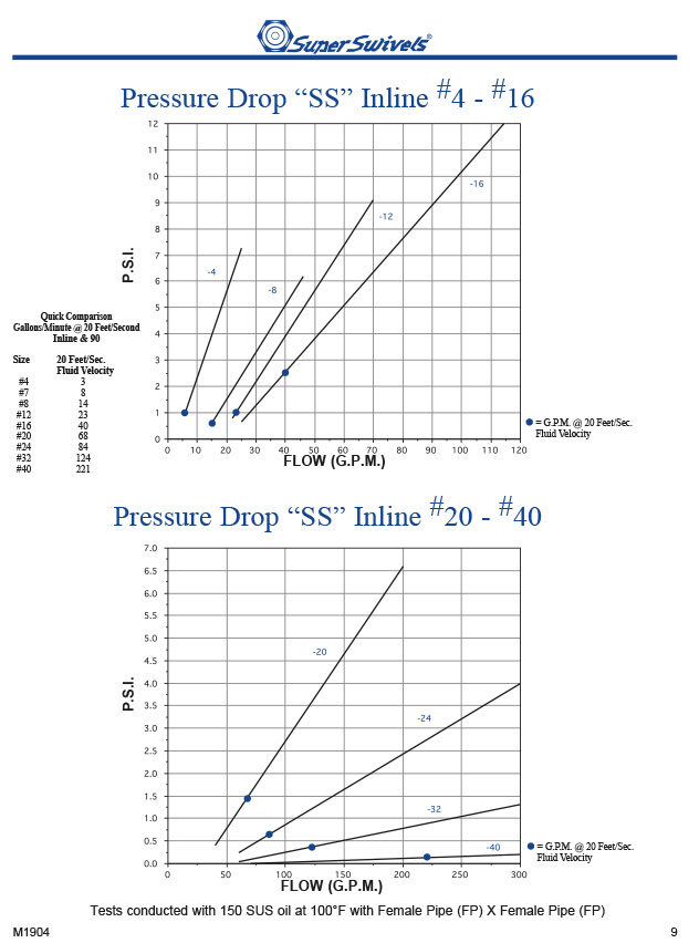 Pressure Drop Charts Inline Swivels