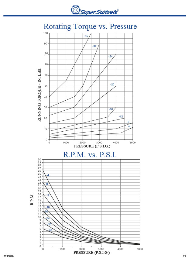 Swivel Rotating Torque vs. Pressure Chart, RPM vs PSI